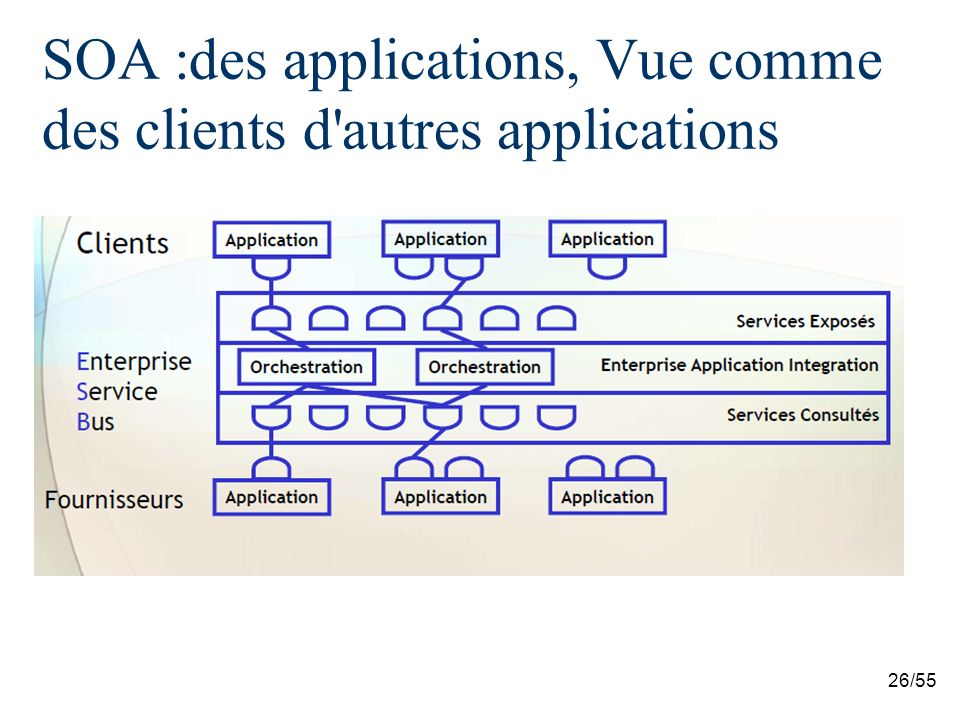 SOA :des applications, Vue comme des clients d autres applications