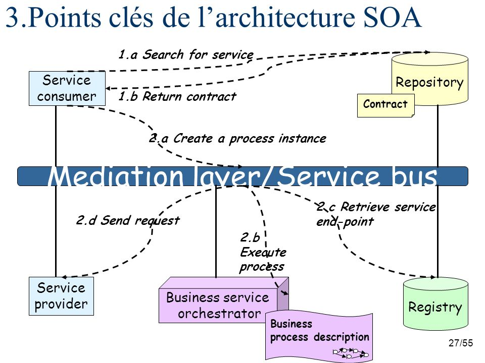3.Points clés de l'architecture SOA