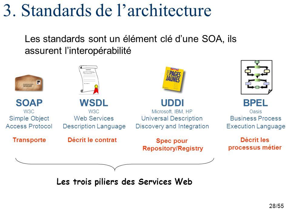 3. Standards de l'architecture