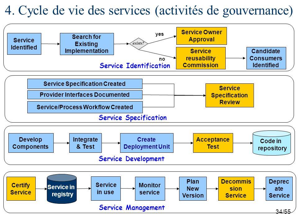 4. Cycle de vie des services (activités de gouvernance)