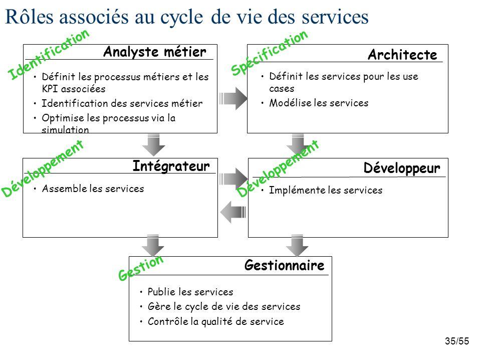 Rôles associés au cycle de vie des services