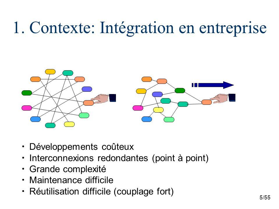 1. Contexte: Intégration en entreprise