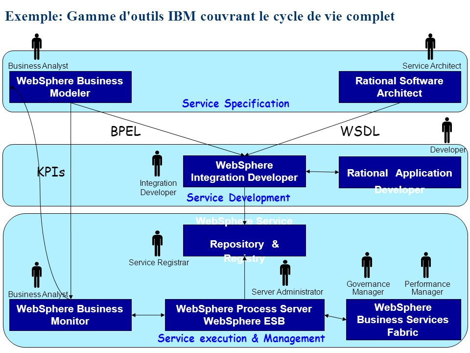 Exemple: Gamme d outils IBM couvrant le cycle de vie complet