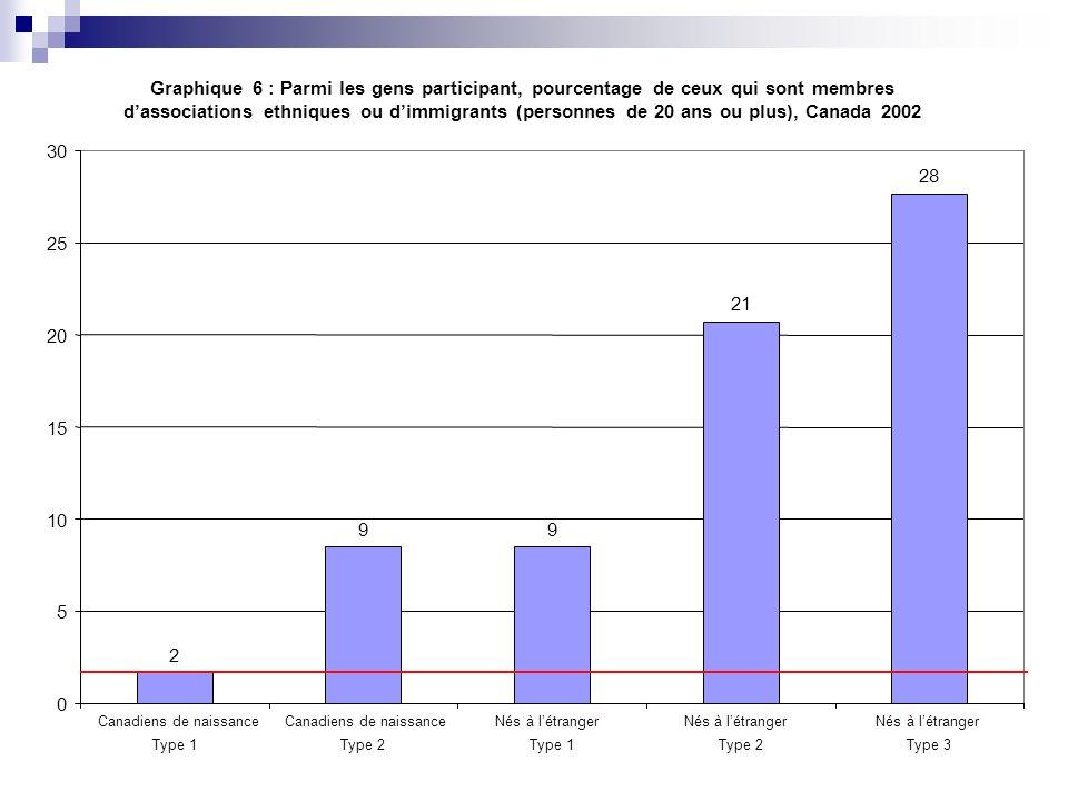 Graphique 6 : Parmi les gens participant, pourcentage de ceux qui sont membres