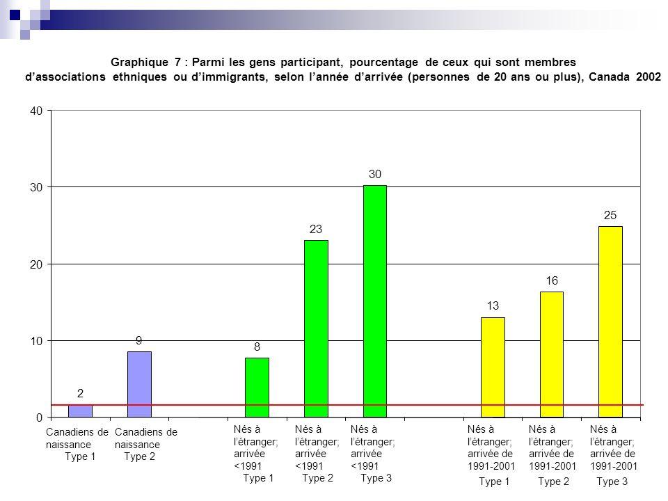 Graphique 7 : Parmi les gens participant, pourcentage de ceux qui sont membres