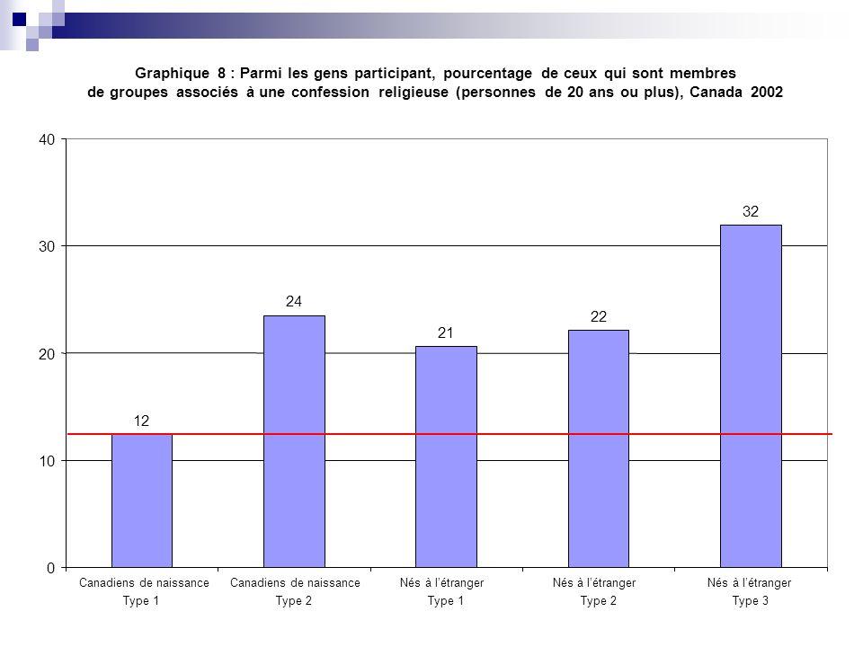 Graphique 8 : Parmi les gens participant, pourcentage de ceux qui sont membres