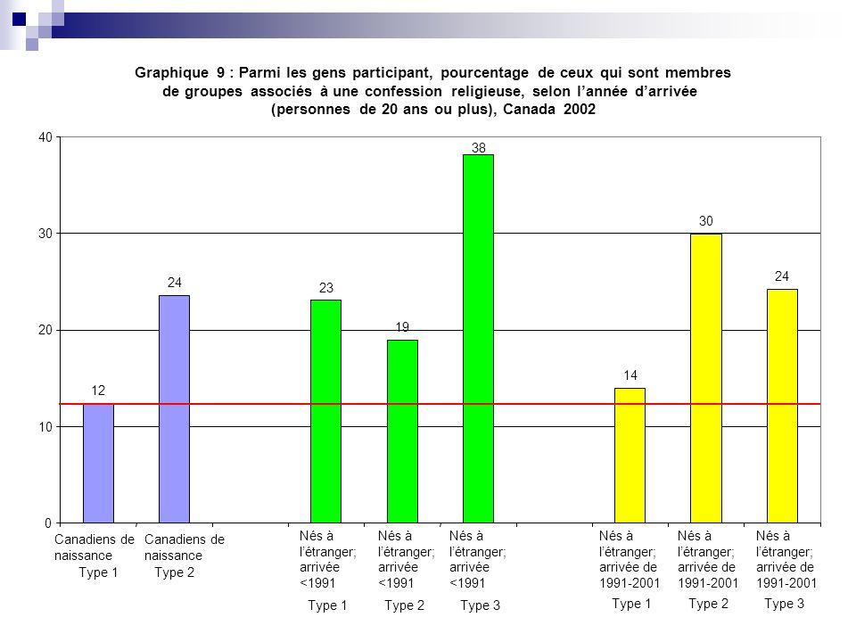 (personnes de 20 ans ou plus), Canada 2002