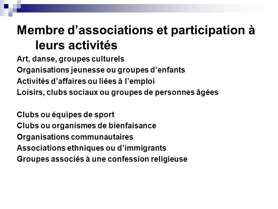 Membre d'associations et participation à leurs activités