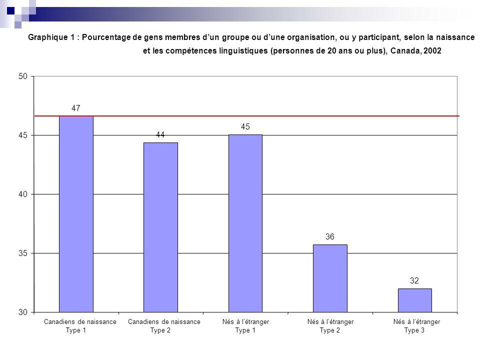 Graphique 1 : Pourcentage de gens membres d'un groupe ou d'une organisation, ou y participant, selon la naissance