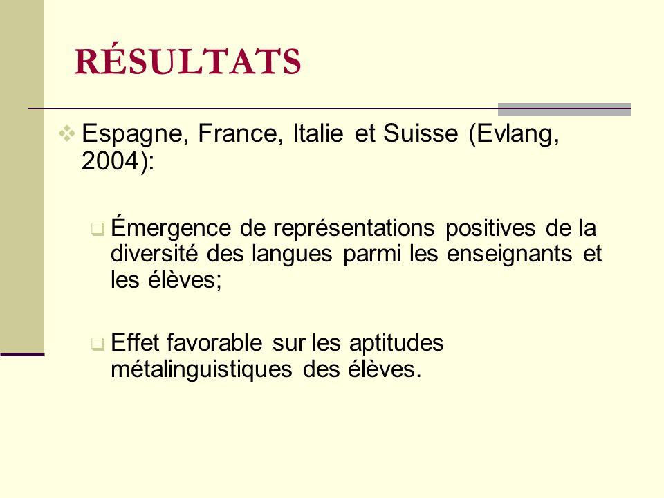 RÉSULTATS Espagne, France, Italie et Suisse (Evlang, 2004):