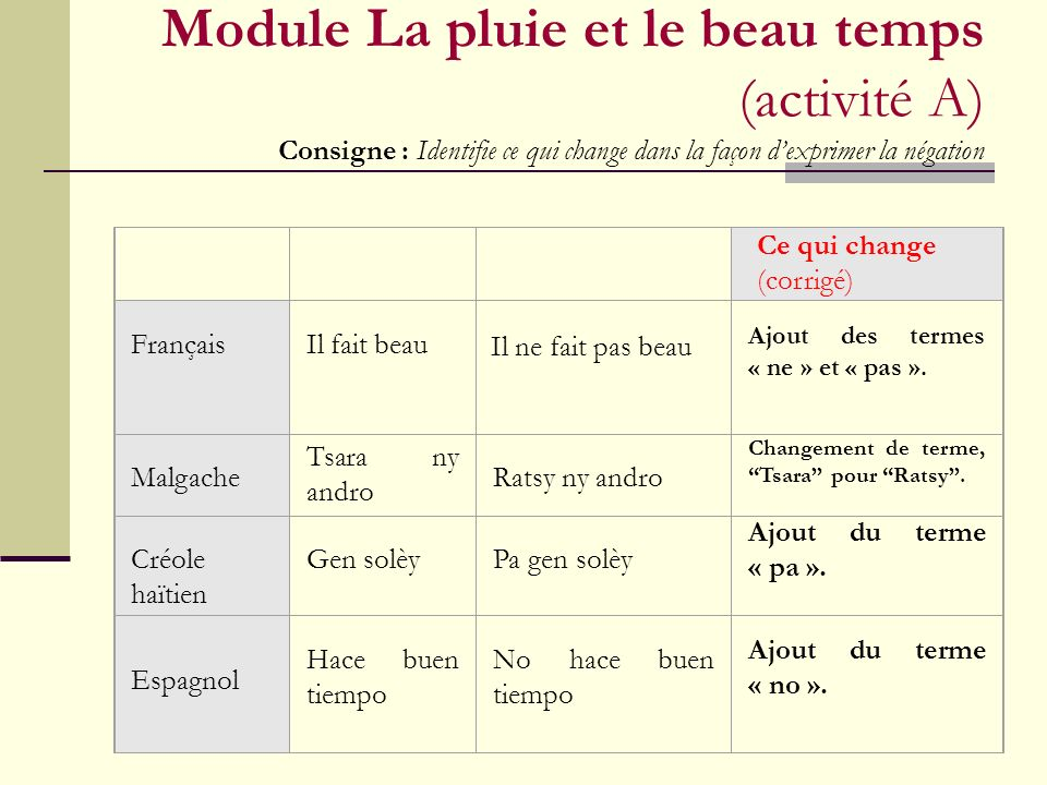 Module La pluie et le beau temps (activité A) Consigne : Identifie ce qui change dans la façon d'exprimer la négation