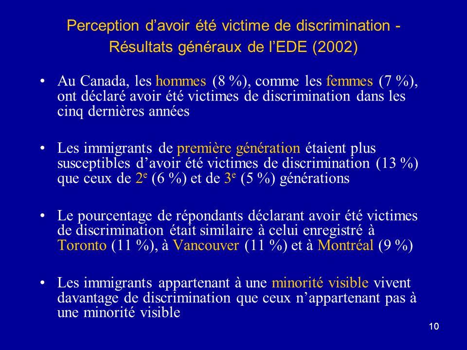 Perception d'avoir été victime de discrimination - Résultats généraux de l'EDE (2002)