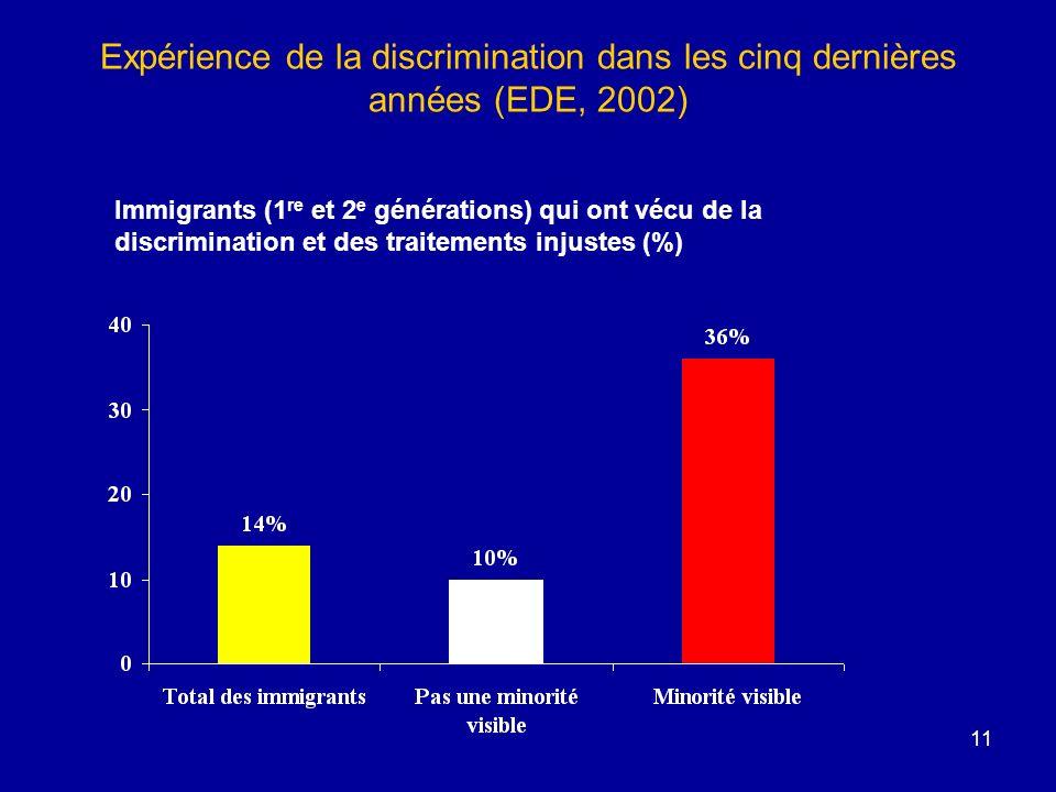 Expérience de la discrimination dans les cinq dernières années (EDE, 2002)