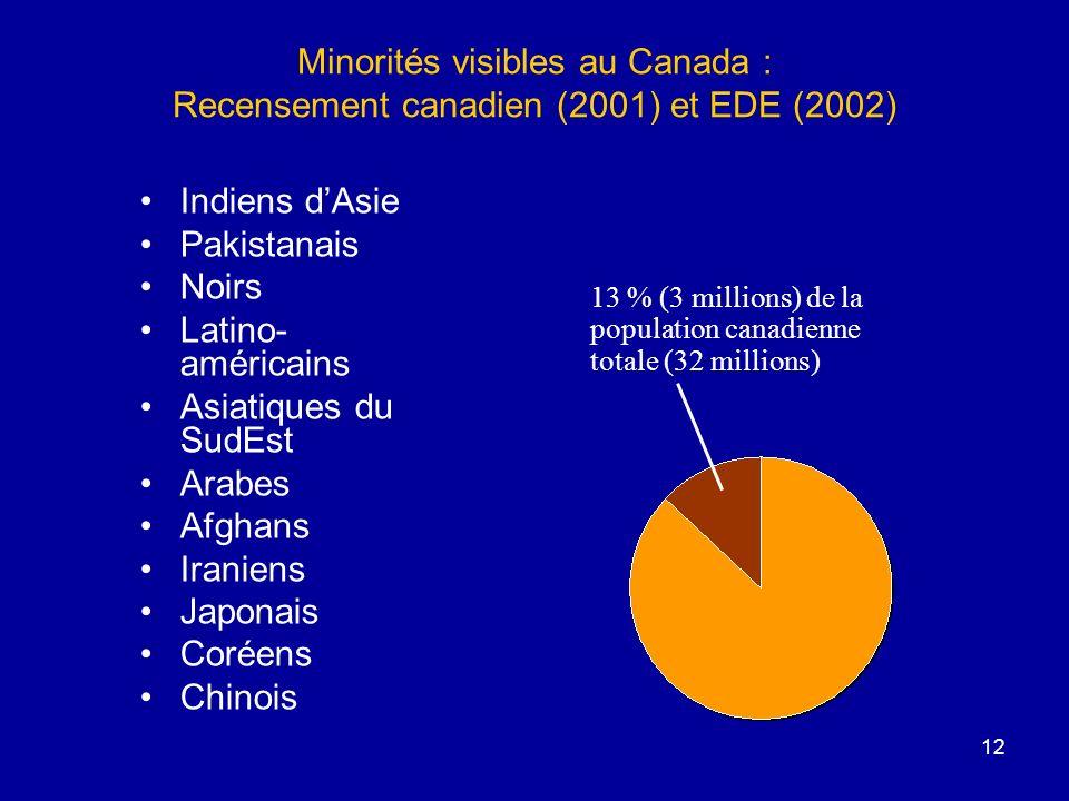 Minorités visibles au Canada : Recensement canadien (2001) et EDE (2002)