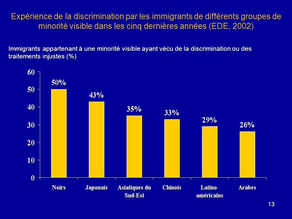 Expérience de la discrimination par les immigrants de différents groupes de minorité visible dans les cinq dernières années (EDE, 2002)