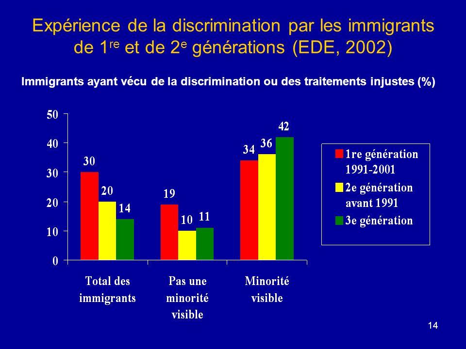 Expérience de la discrimination par les immigrants de 1re et de 2e générations (EDE, 2002)