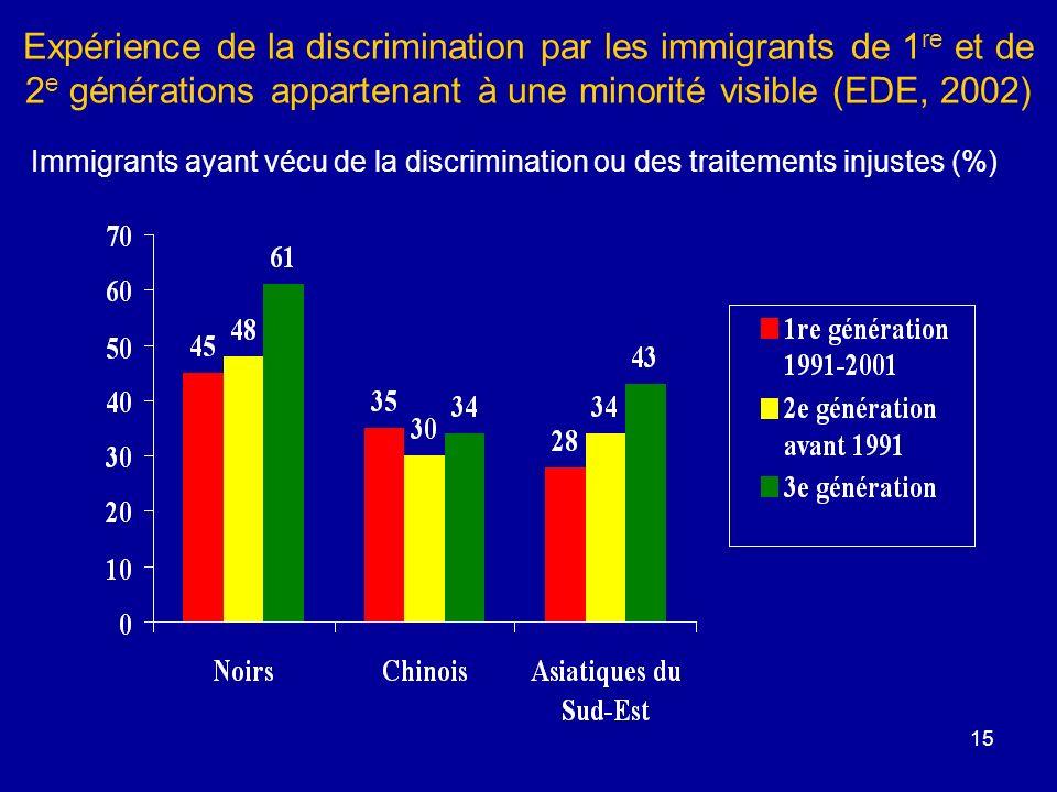 Expérience de la discrimination par les immigrants de 1re et de 2e générations appartenant à une minorité visible (EDE, 2002)