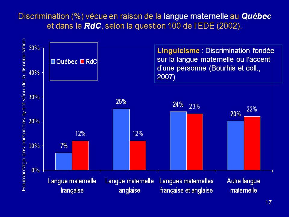 Discrimination (%) vécue en raison de la langue maternelle au Québec et dans le RdC, selon la question 100 de l'EDE (2002).
