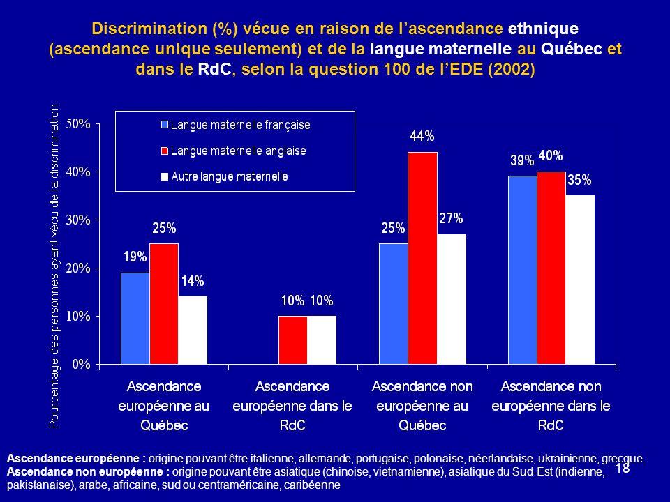 Discrimination (%) vécue en raison de l'ascendance ethnique (ascendance unique seulement) et de la langue maternelle au Québec et dans le RdC, selon la question 100 de l'EDE (2002)