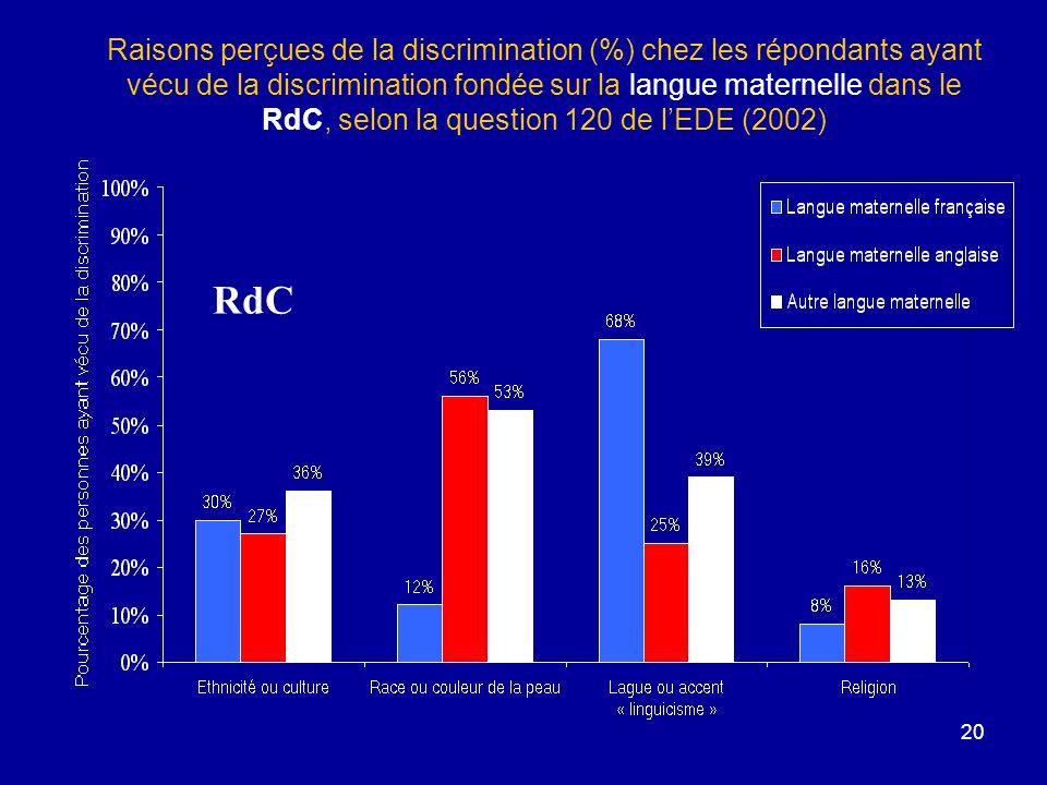 Raisons perçues de la discrimination (%) chez les répondants ayant vécu de la discrimination fondée sur la langue maternelle dans le RdC, selon la question 120 de l'EDE (2002)