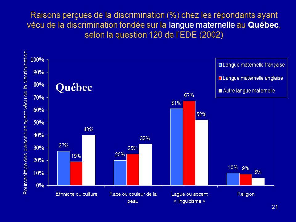Raisons perçues de la discrimination (%) chez les répondants ayant vécu de la discrimination fondée sur la langue maternelle au Québec, selon la question 120 de l'EDE (2002)