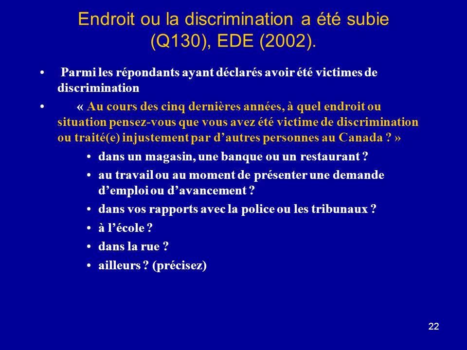 Endroit ou la discrimination a été subie (Q130), EDE (2002).