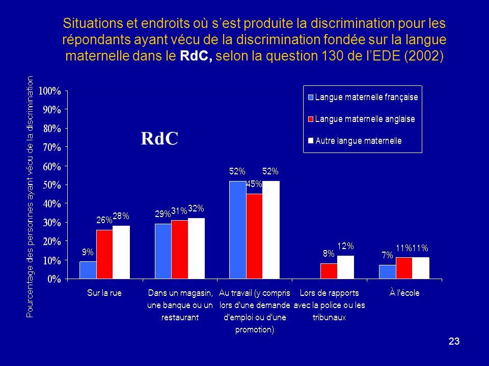 Situations et endroits où s'est produite la discrimination pour les répondants ayant vécu de la discrimination fondée sur la langue maternelle dans le RdC, selon la question 130 de l'EDE (2002)