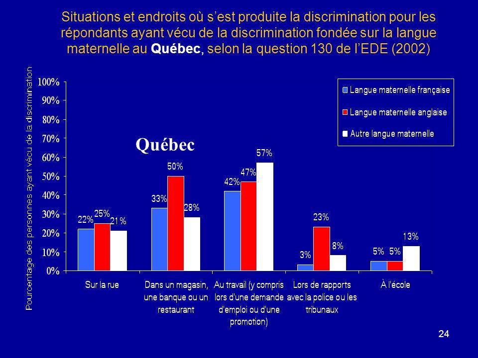 Situations et endroits où s'est produite la discrimination pour les répondants ayant vécu de la discrimination fondée sur la langue maternelle au Québec, selon la question 130 de l'EDE (2002)