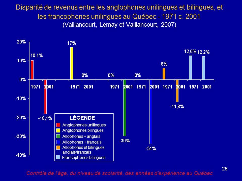 Disparité de revenus entre les anglophones unilingues et bilingues, et les francophones unilingues au Québec - 1971 c. 2001 (Vaillancourt, Lemay et Vaillancourt, 2007)