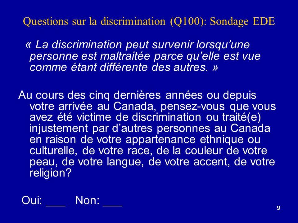 Questions sur la discrimination (Q100): Sondage EDE
