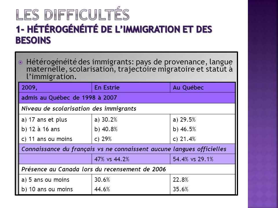 Les difficultés 1- hétérogénéité de l'immigration et des besoins
