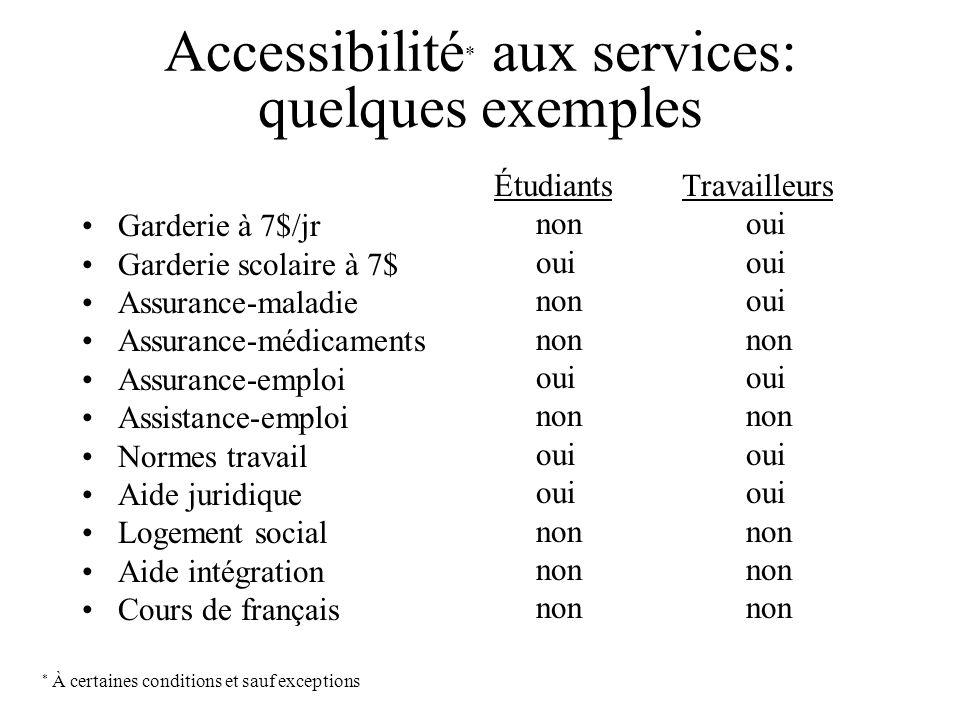 Accessibilité* aux services: quelques exemples
