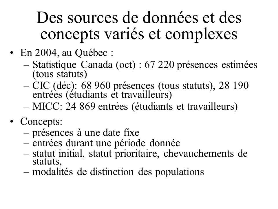 Des sources de données et des concepts variés et complexes