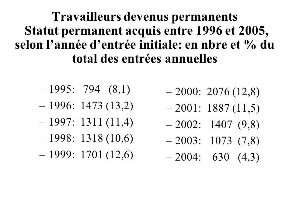 Travailleurs devenus permanents Statut permanent acquis entre 1996 et 2005, selon l'année d'entrée initiale: en nbre et % du total des entrées annuelles