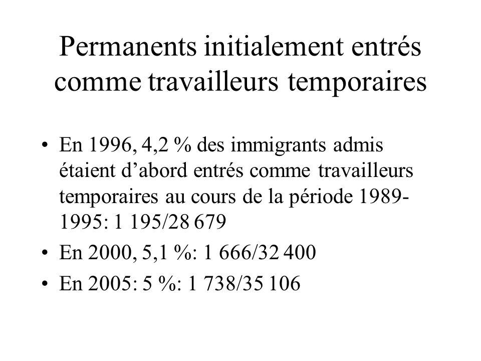 Permanents initialement entrés comme travailleurs temporaires