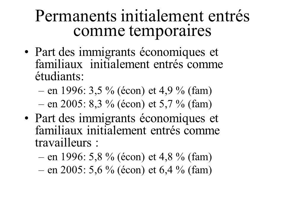 Permanents initialement entrés comme temporaires