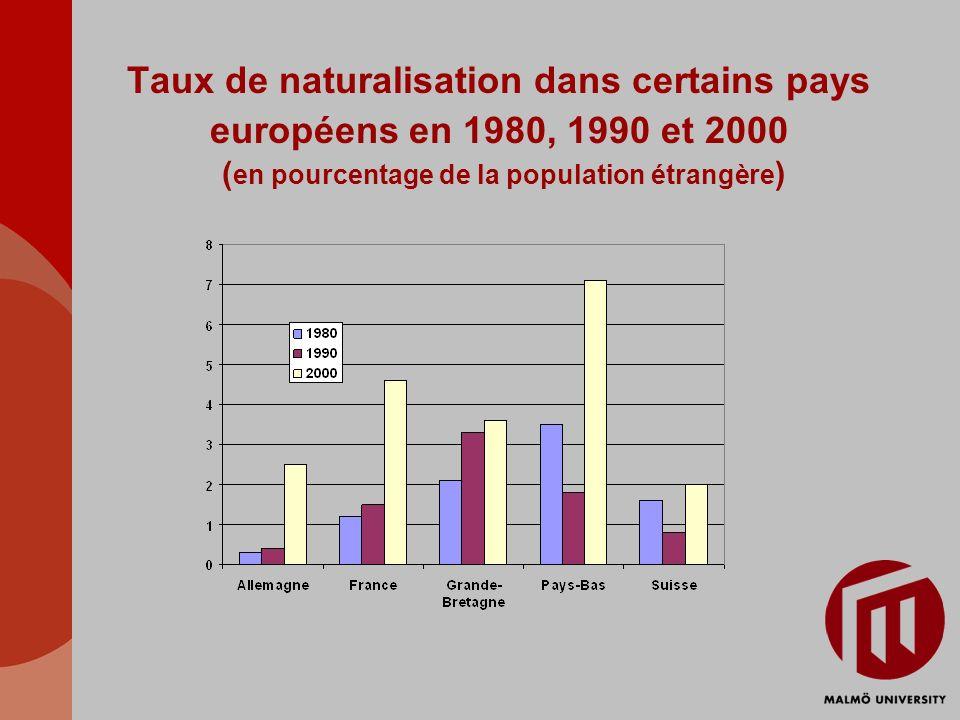 Taux de naturalisation dans certains pays européens en 1980, 1990 et 2000 (en pourcentage de la population étrangère)