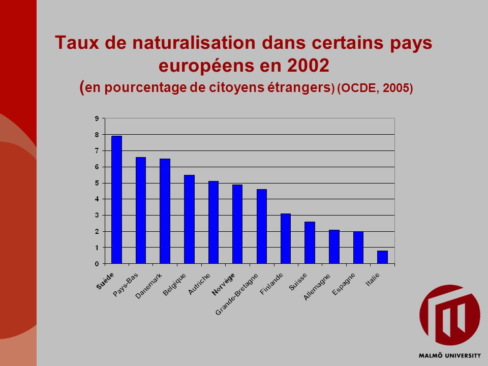 Taux de naturalisation dans certains pays européens en 2002 (en pourcentage de citoyens étrangers) (OCDE, 2005)