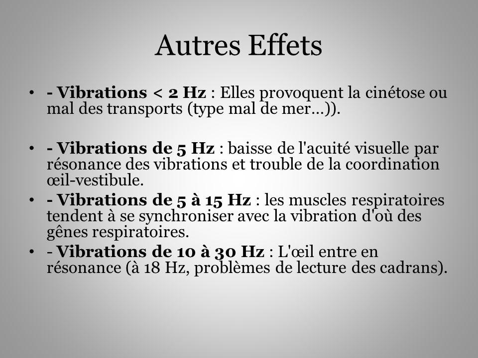 Autres Effets - Vibrations < 2 Hz : Elles provoquent la cinétose ou mal des transports (type mal de mer…)).