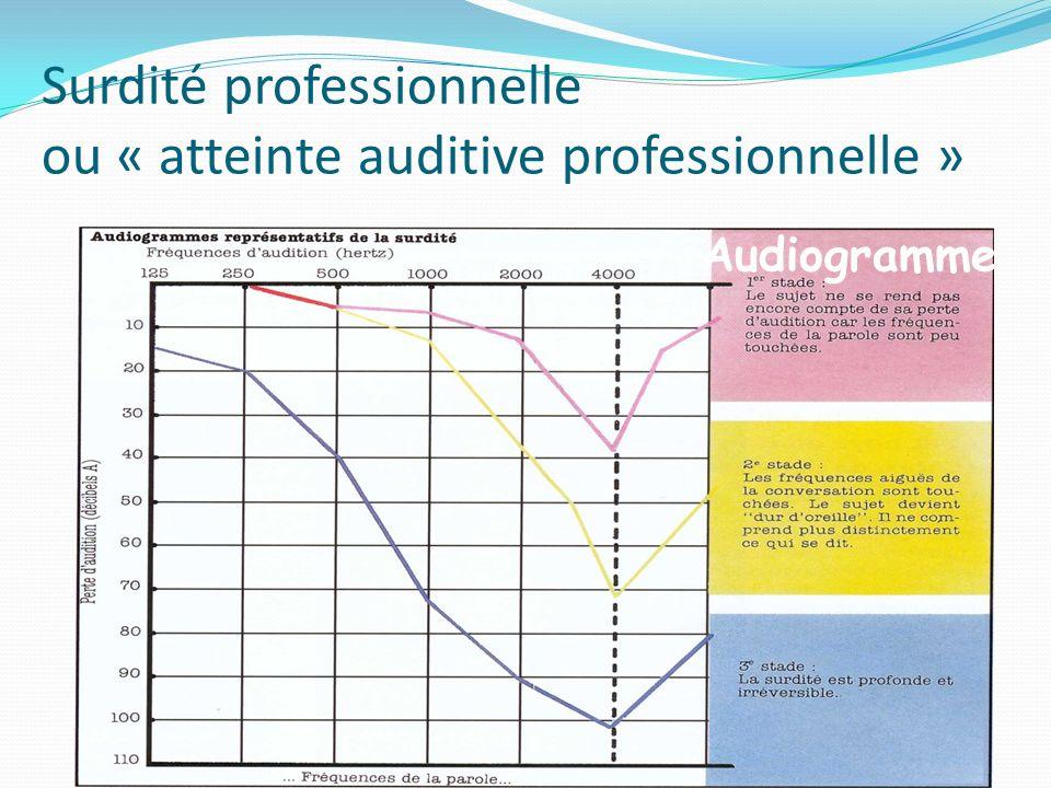 Surdité professionnelle ou « atteinte auditive professionnelle »