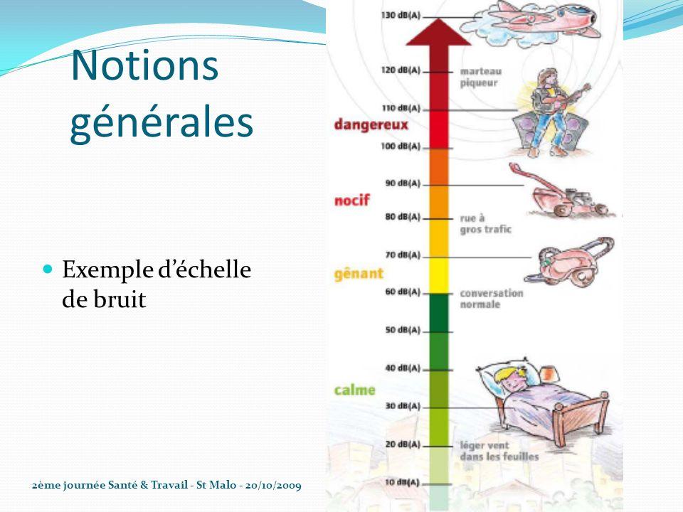 Notions générales Exemple d'échelle de bruit
