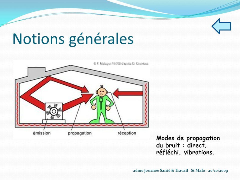Notions générales Modes de propagation du bruit : direct, réfléchi, vibrations.