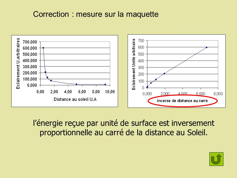 Correction : mesure sur la maquette