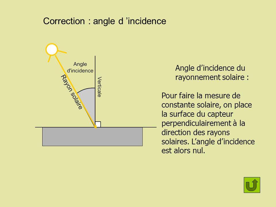 Correction : angle d 'incidence
