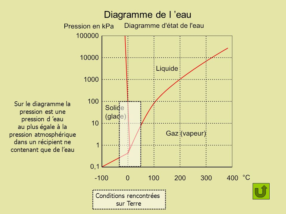 Diagramme de l 'eau Sur le diagramme la pression est une pression d 'eau.