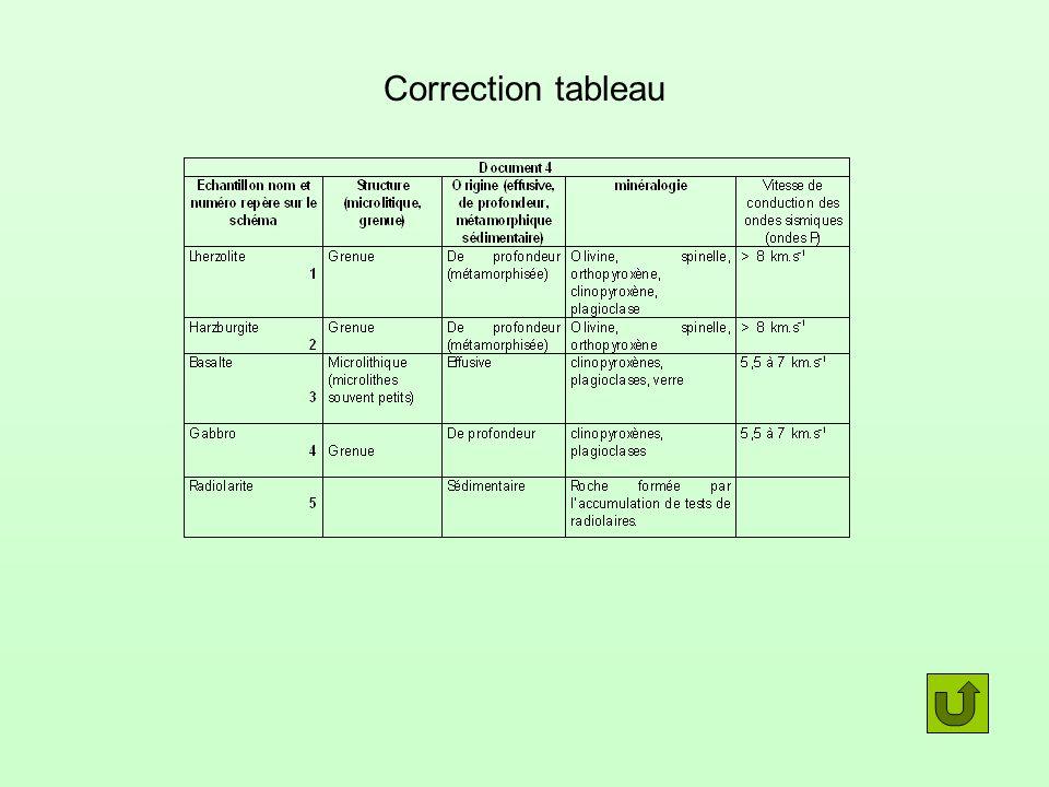 Correction tableau