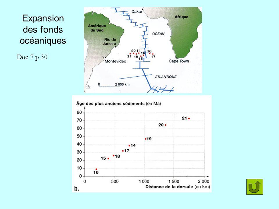 Expansion des fonds océaniques