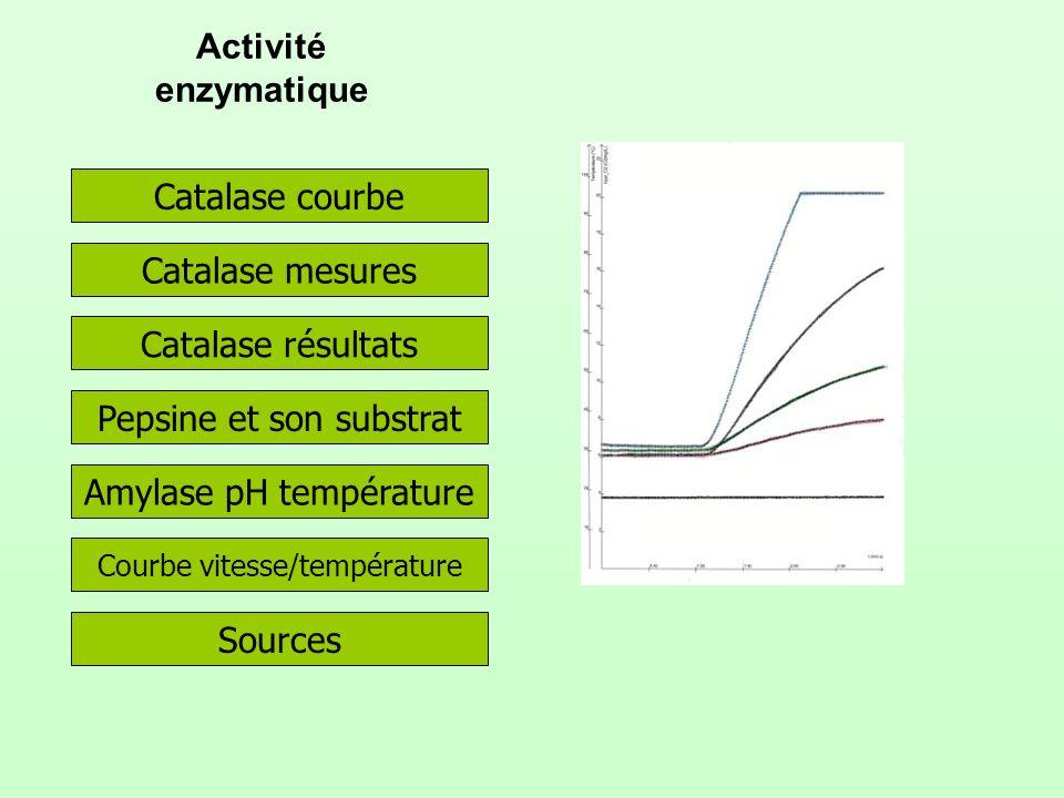 Pepsine et son substrat