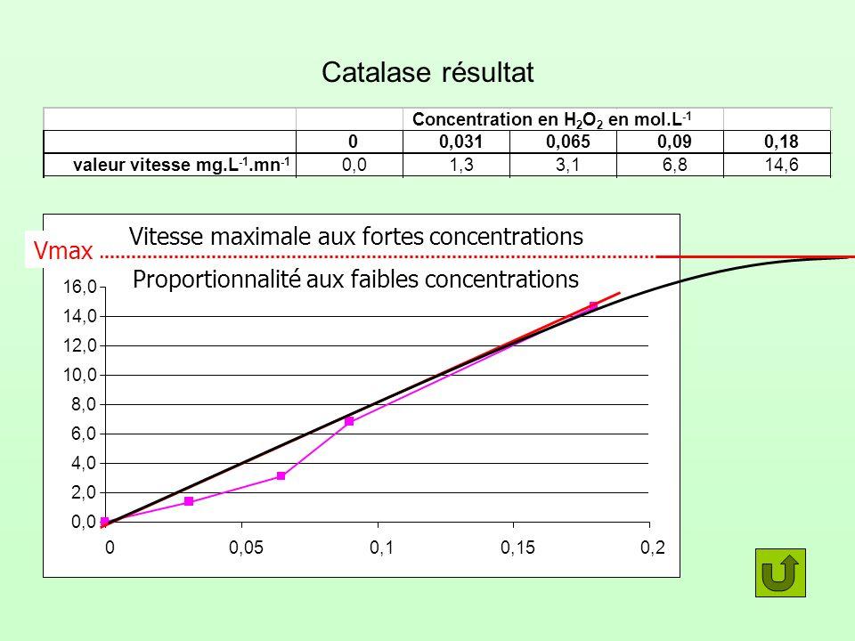 Concentration en H2O2 en mol.L-1 valeur vitesse mg.L-1.mn-1