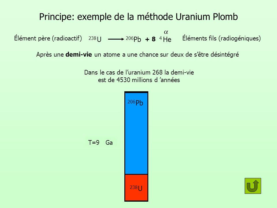 Principe: exemple de la méthode Uranium Plomb
